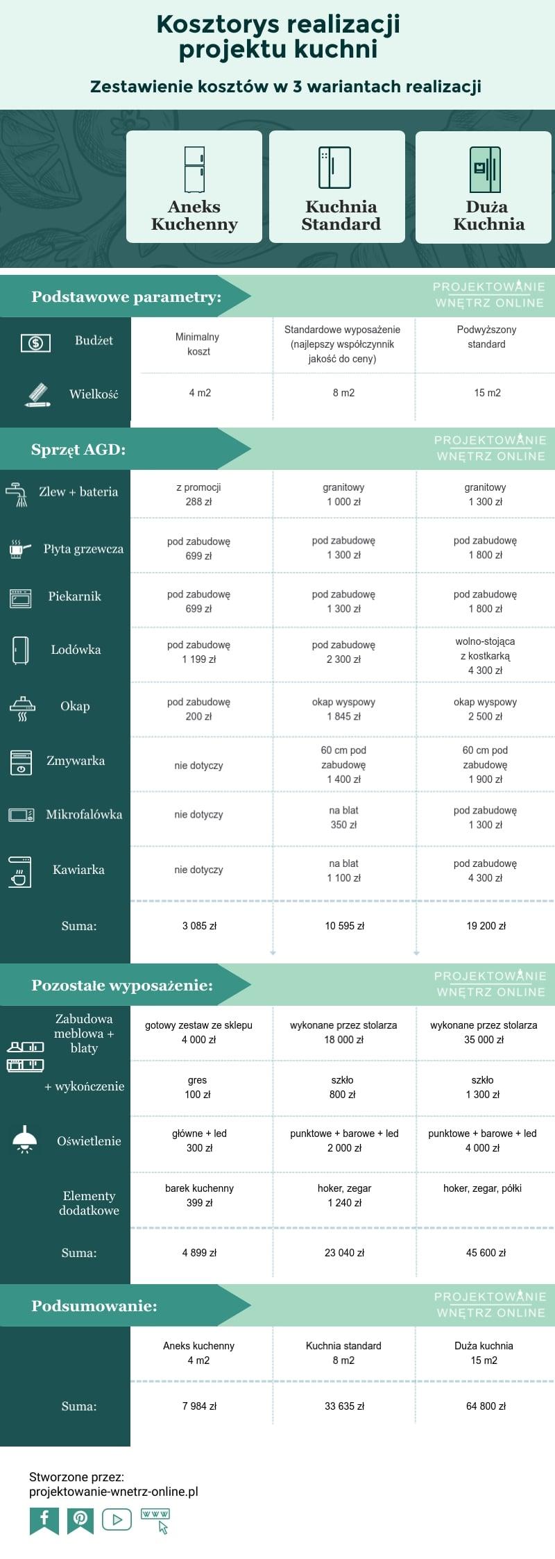 Kosztorys Realizacji Projektu Kuchni - zestawienie kosztów - Aneks kuchenny 4m2 - Kuchnia Standard 8 m2 - Duża kuchnia 15 m2 - Infografika.